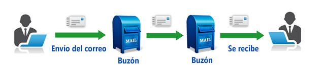 funcionamiento correo