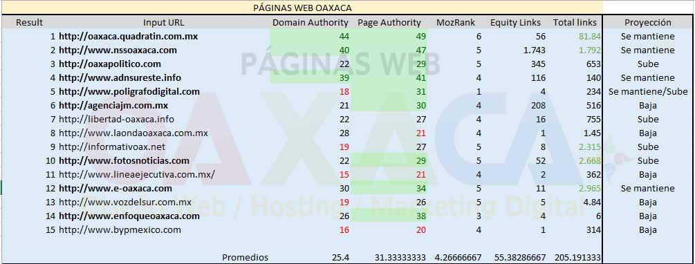 Portales de noticias en Oaxaca