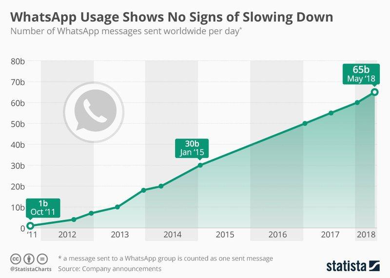 crecimiento de whatsapp business